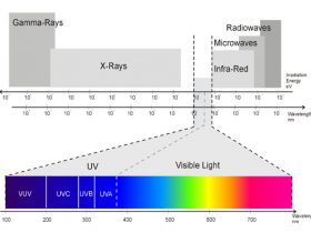 The Principle of Irradiation Curing